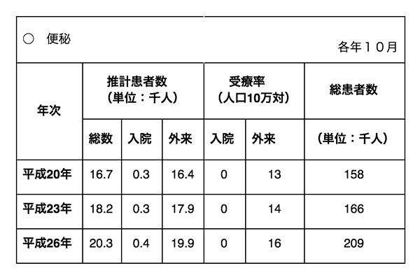 平成26年 患者調査(傷病分類編)